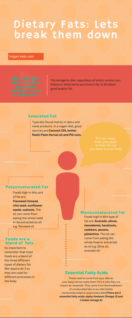 dietary fat infographic